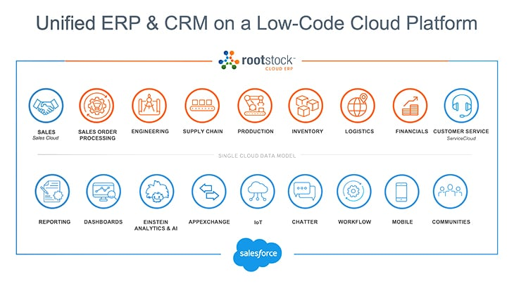Unified ERP & CRM on a Low-Code Cloud Platform